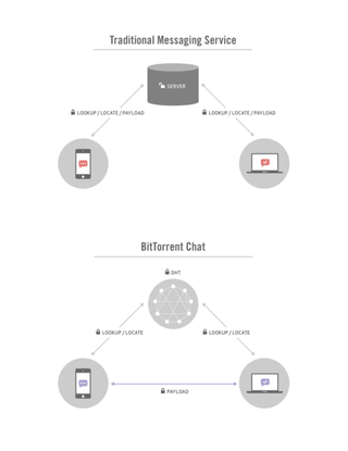 BitTorrent Chat encrypts communications directly between users