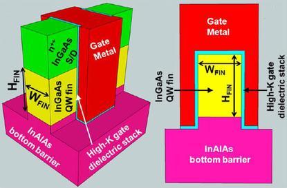 An experimental Intel design for an InGaAs Quantum Well FinFET