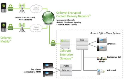 Cellcrypt Mobile is essentially a VOIP (voice over Internet protocol) application that uses either Wi-Fi or an operator's data channel on either GPRS, EDGE, 3G or satellite networks to transmit encrypted voice traffic. Cellcrypt has partnered with operators such as Telefónica in Latin America to provide its users with a special, non-public APN (Access Point Network) through which the voice data is routed to the Internet through the cellular network, which increases performance.