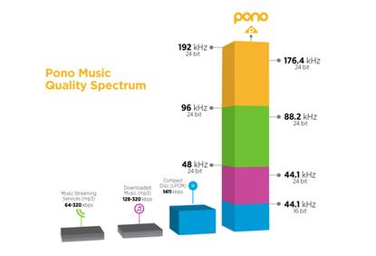"""The online Pono music store sells songs of CD quality or """"better,"""" based on digital sampling rates, as laid out here."""