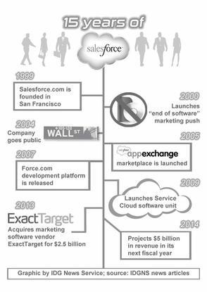 Salesforce turns 15