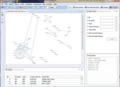 The Compuware Topaz platform provides a visual interface for mainframe management