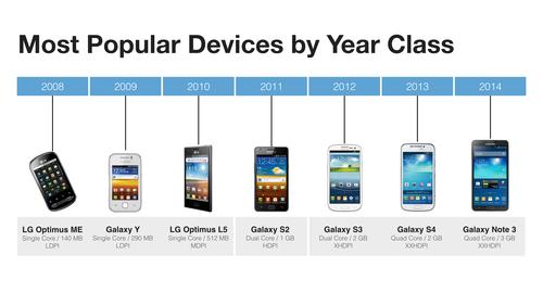 Some examples of how Facebook ranks phones by year class