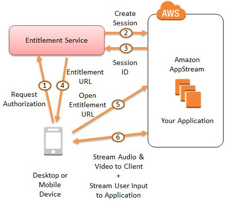 Amazon Web Services' new AppStream service moves the graphical intensive processing off the client, allowing developers to offer richer visuals across multiple platforms