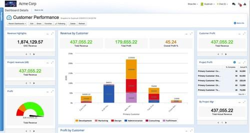 The new dashboard feature in Clarizen's Spring 2015 release
