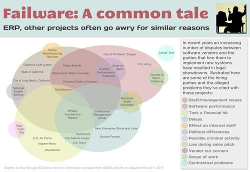 Many failed software projects seemingly share similar reasons for their lack of success.