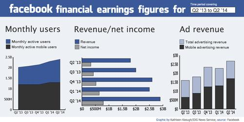 Facebook's earnings for the past five financial quarters.