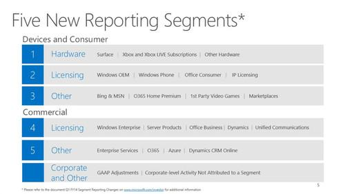 The new structure under which Microsoft will now report its quarterly financial results.