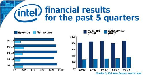 Intel's earnings for the second fiscal quarter of 2014.