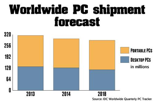 IDC predicts a 6 percent drop in worldwide PC shipments in 2014, followed by further drops in coming years.