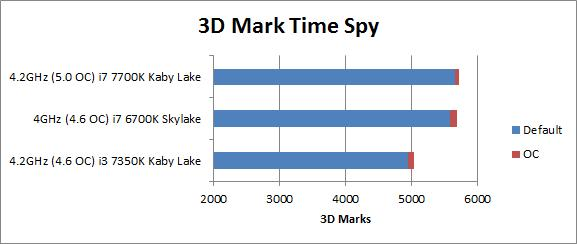 Gigabyte Z170X Designare motherboard results in 3D Mark at default clocks and overclocked.