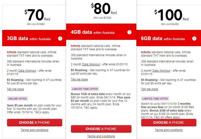 Vodafone's Red plan pricing