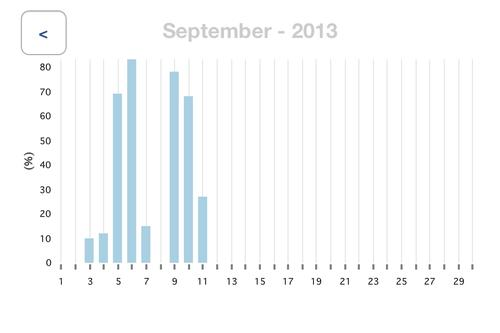 Turning the app to horizontal mode displays graphs of activity.