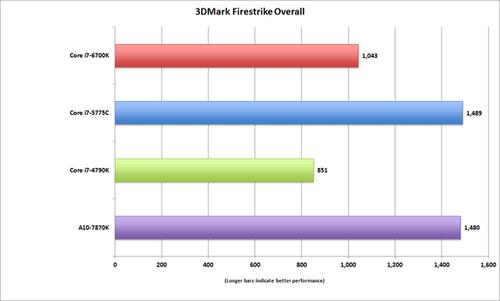 Skylake's HD530 is improved, but not more than AMD's best APU nor Broadwell.