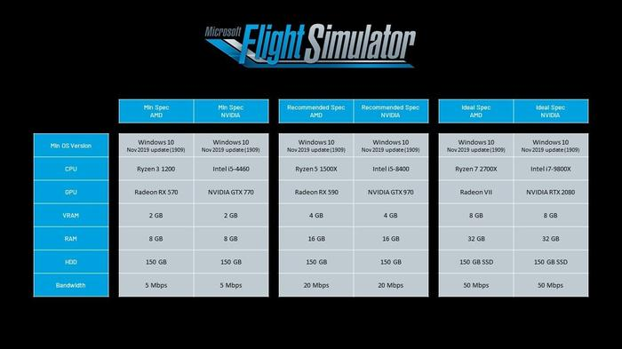 Here are Microsoft's minimum, recommended, and ideal system requirements for Flight Simulator