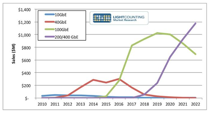 Figure 1: Comparison of sales vs Ethernet speeds.