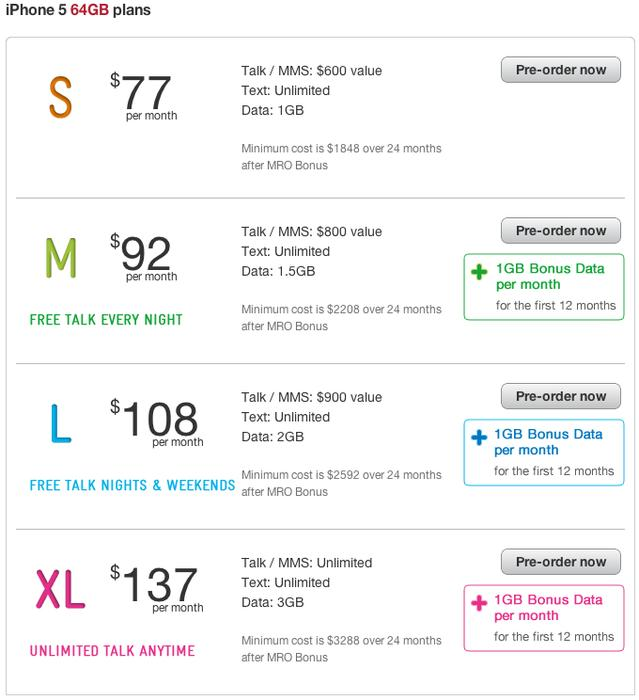 Telstra's pricing for the 64GB model iPhone 5.