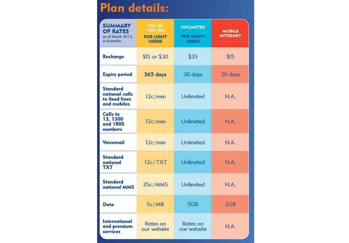 The pricing structure of Aldi Mobile.