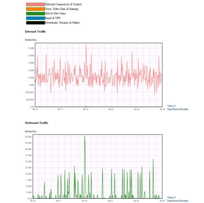 One of the new features in the Belkin Web interface is Intellistream, which can provide an almost real-time graphical representation of your network traffic.