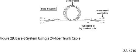 Base-8 system using 24-fibre trunk cable