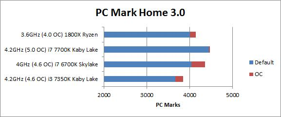 The AMD Ryzen 1800X CPU scored behind Intel's 7th and 6th generation Core i7 CPUs in PC Mark at stock and when overclocked.