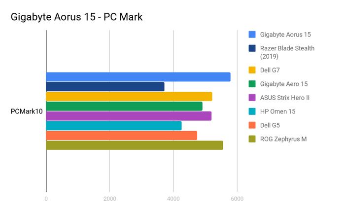 Gigabyte Aorus 15 Review: - Notebooks - Gaming - PC World Australia