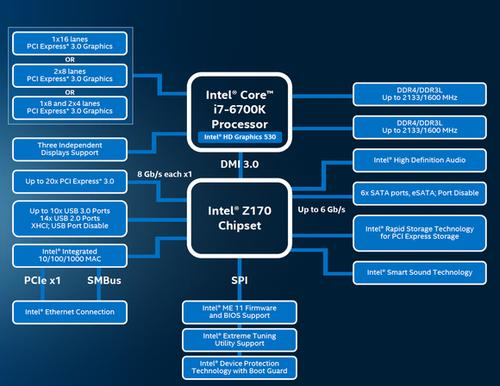 Skylake's biggest contribution to desktops will be the Z170 chipset that adds PCIe Gen 3.