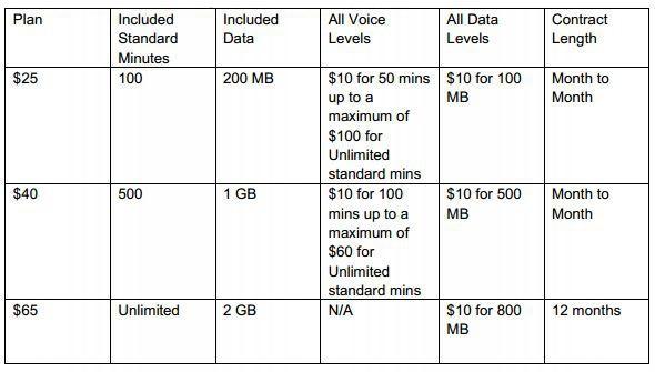 The new Optus My SIM plan options.