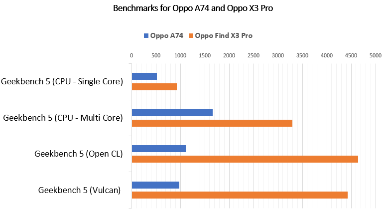 A benchmark comparison with the Oppo Find X3 Pro reveled a big difference between the two model's processing power.