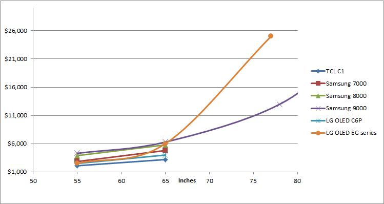 Curved screen cost per screen size across different ranges.