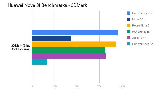 Huawei Nova 3i benchmark scores