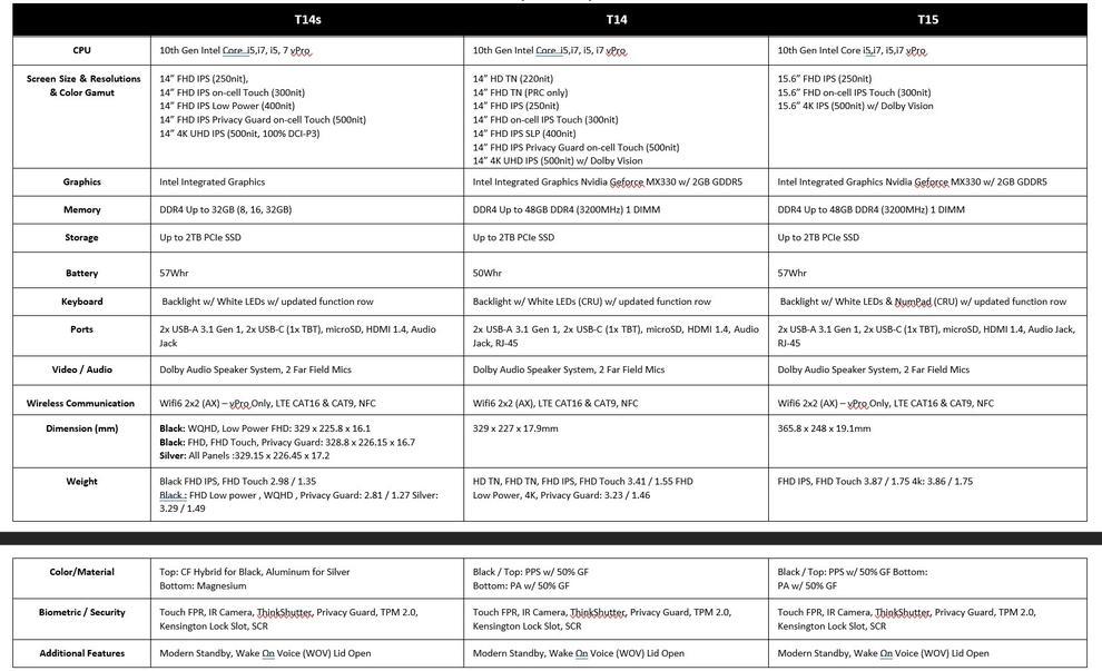 Lenovo's ThinkPad T-series specifications