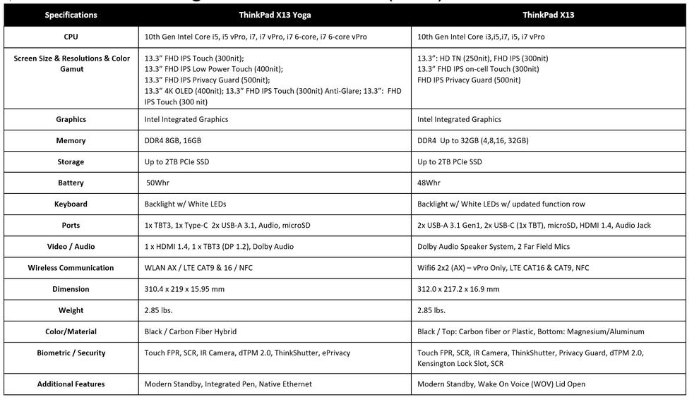Some of the basic specs Lenovo published for the ThinkPad X13 series