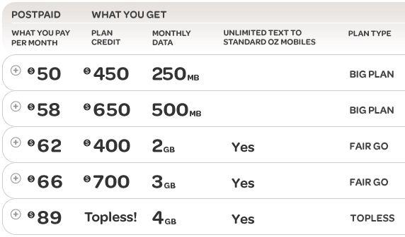 Virgin will sell the Galaxy S III 4G on a total of five (5) post-paid contract plans.