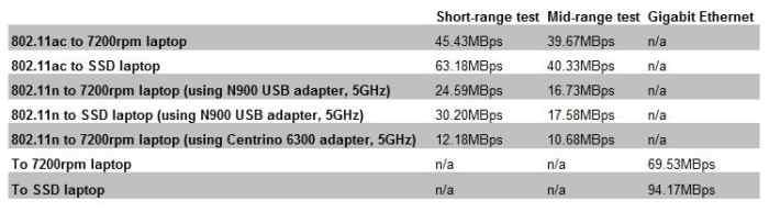 We also had to fiddle with the 802.11ac wireless channels in order to obtain optimal speeds.