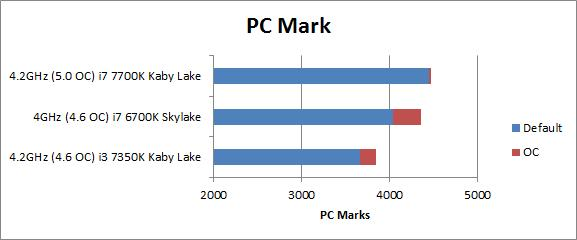 Gigabyte Z170X Designare motherboard results in PC Mark for Skylake and Kaby Lake Intel Chips at default clocks and overclocked.