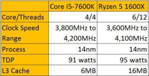 Ryzen 5 vs Core i5