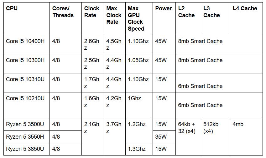 Intel Core i5 (10th Gen) vs AMD Ryzen (3rd Gen) mobile CPUs
